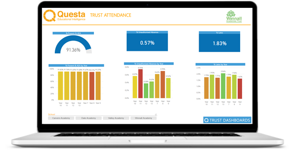 Questa Trust Attendance dashboard July 2018